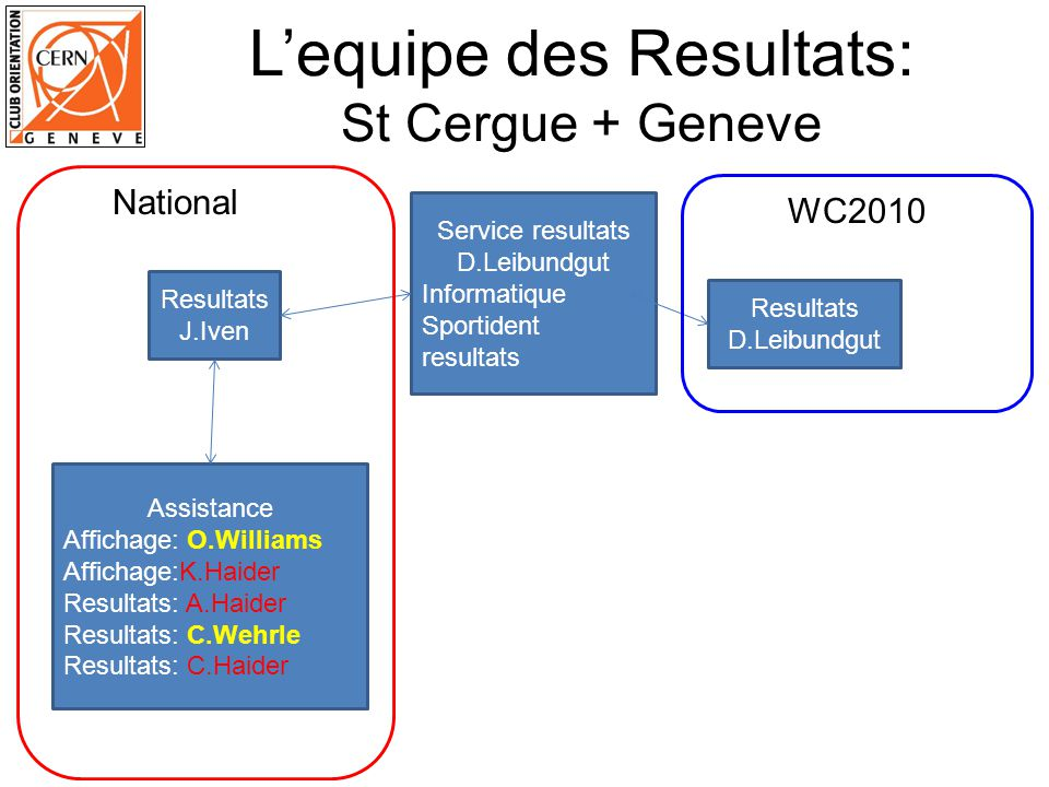 L'equipe des Resultats: St Cergue + Geneve