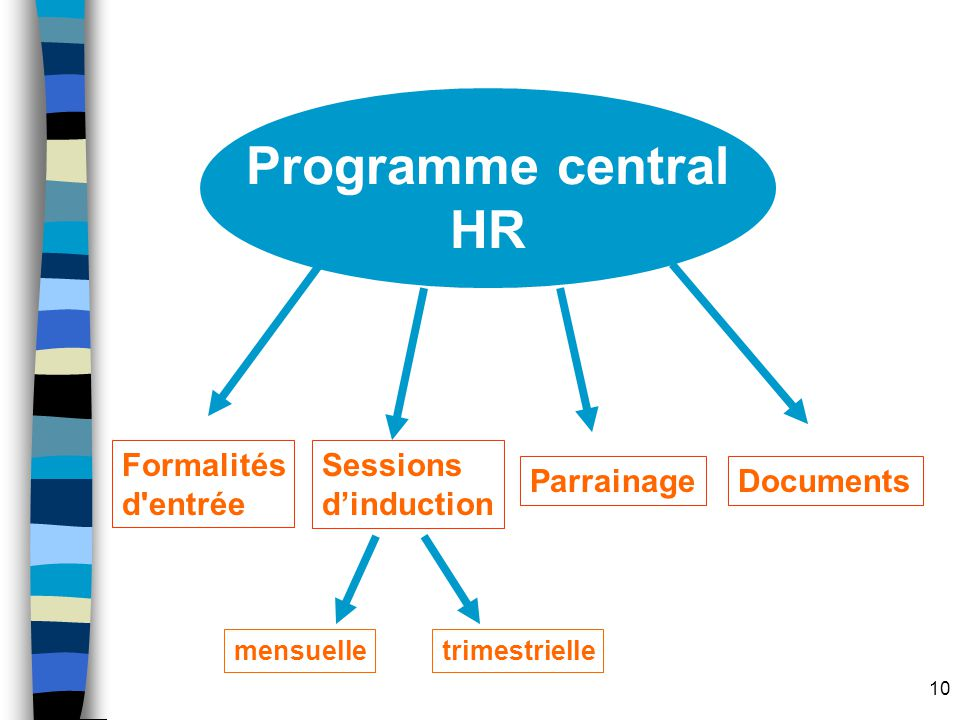 Programme central HR Formalités d entrée Sessions d'induction