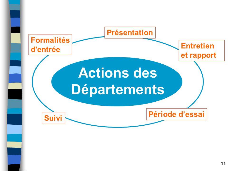 Actions des Départements
