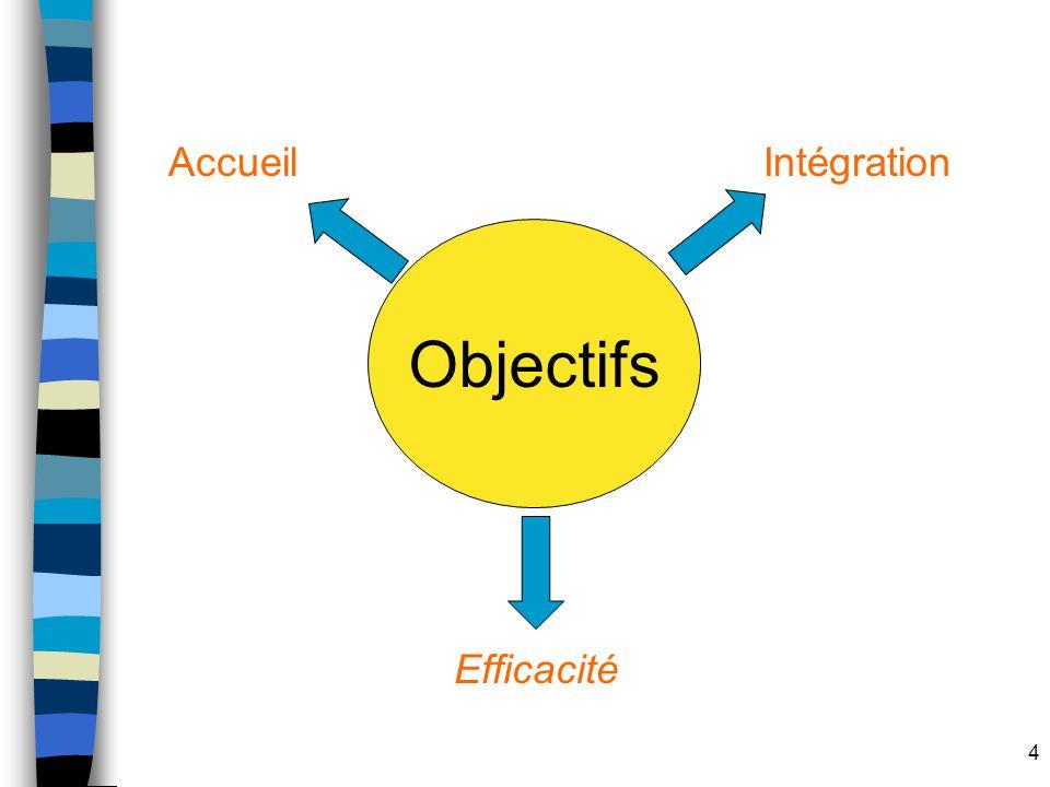 Accueil Intégration Objectifs Efficacité