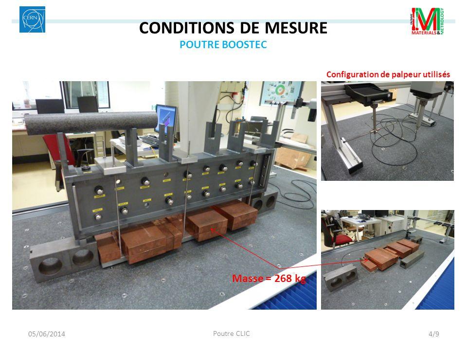 CONDITIONS DE MESURE POUTRE BOOSTEC Masse = 268 kg