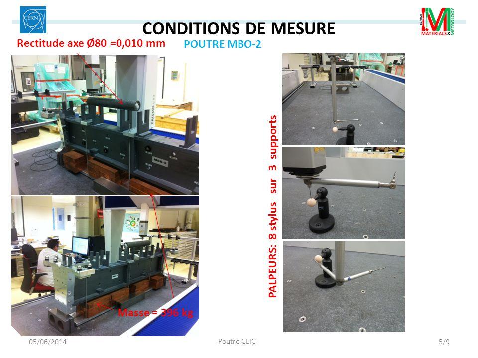 CONDITIONS DE MESURE Rectitude axe Ø80 =0,010 mm POUTRE MBO-2