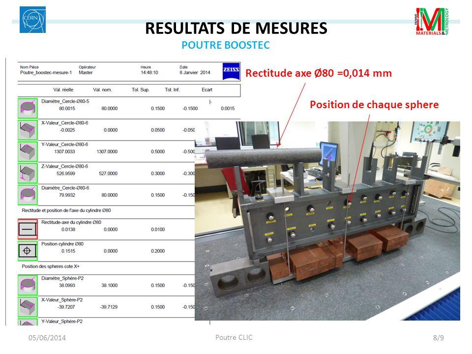 RESULTATS DE MESURES POUTRE BOOSTEC Rectitude axe Ø80 =0,014 mm