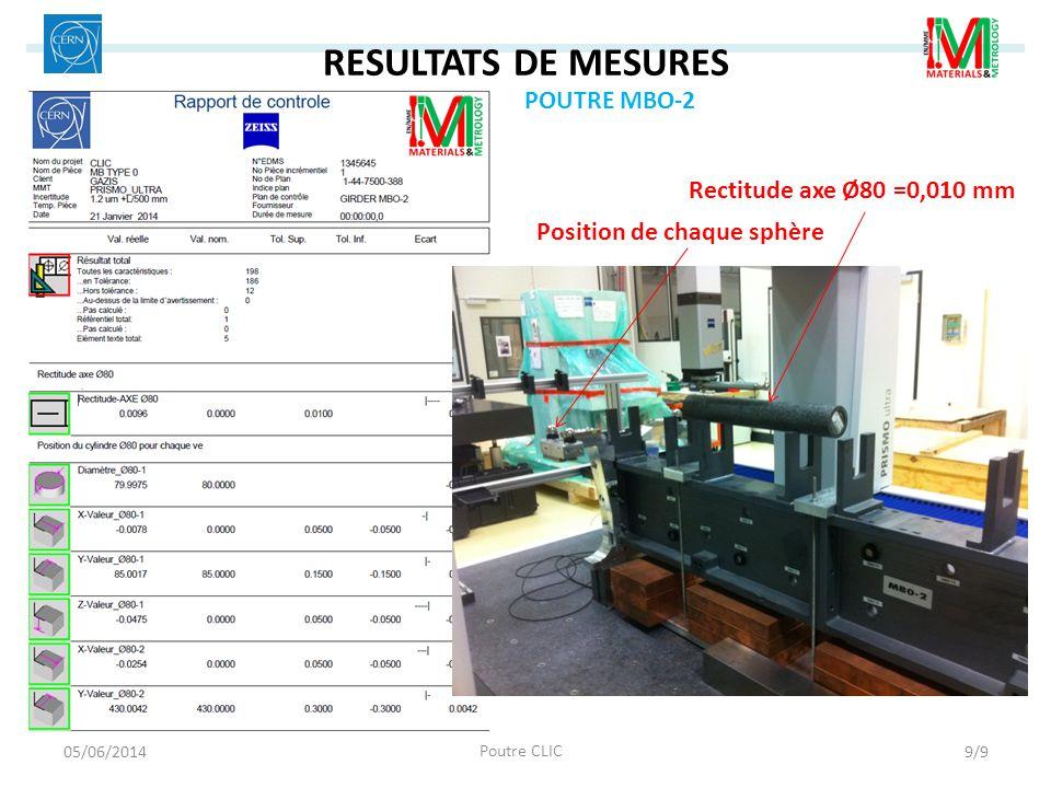 RESULTATS DE MESURES POUTRE MBO-2 Rectitude axe Ø80 =0,010 mm