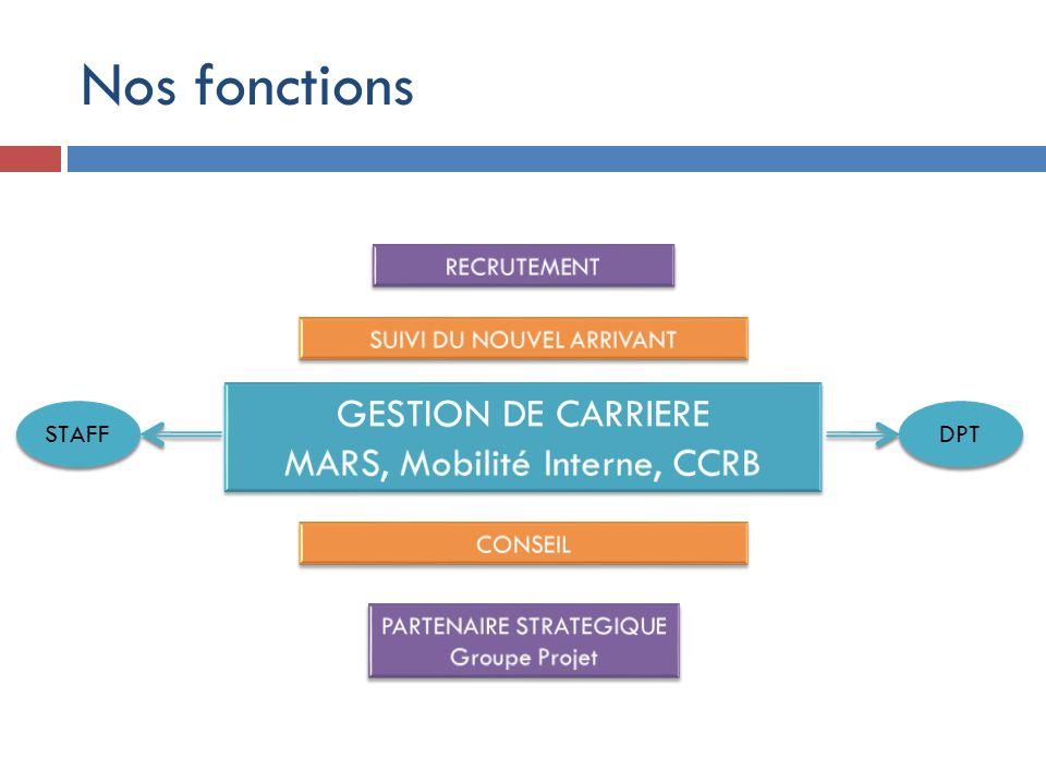 Nos fonctions GESTION DE CARRIERE MARS, Mobilité Interne, CCRB