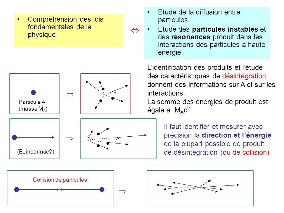  Etude de la diffusion entre particules.