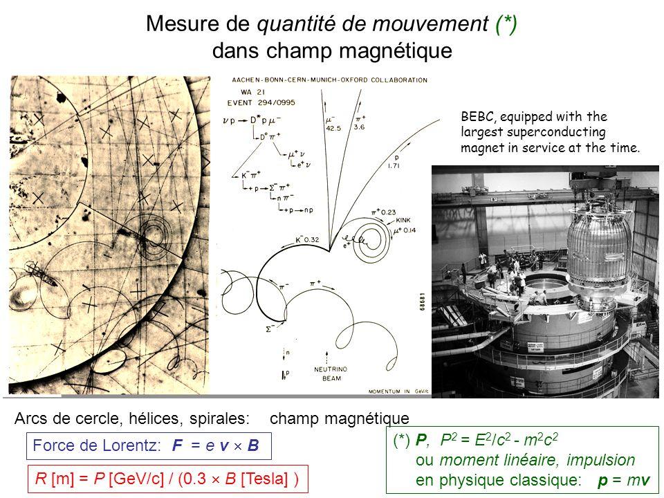 Mesure de quantité de mouvement (*) dans champ magnétique