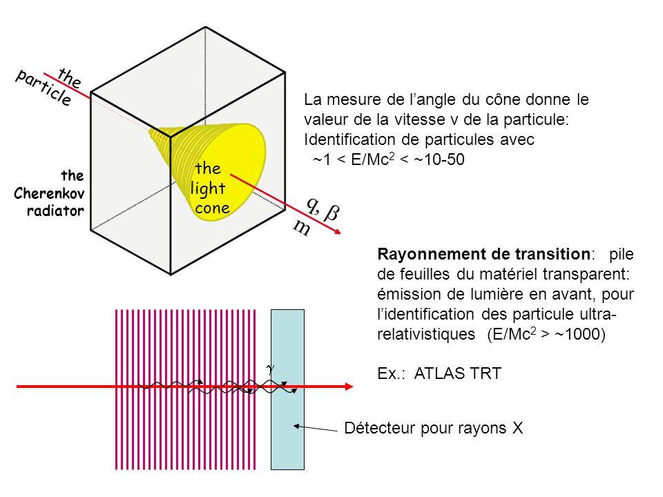 the Cherenkov. radiator. q, b. m. particle. light. cone. La mesure de l'angle du cône donne le valeur de la vitesse v de la particule:
