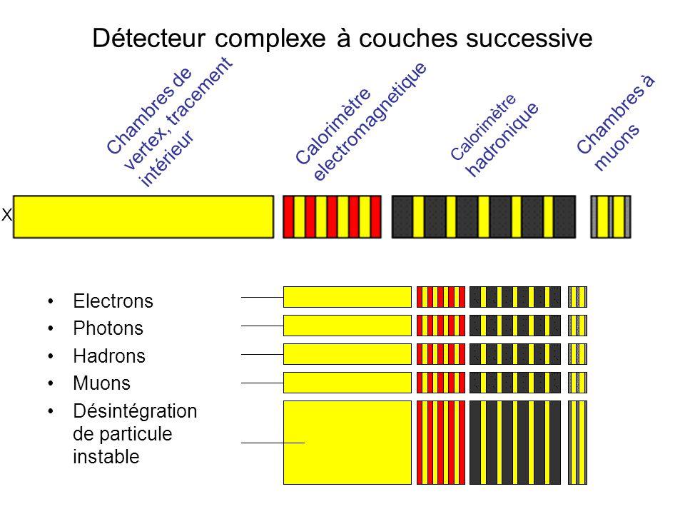 Détecteur complexe à couches successive