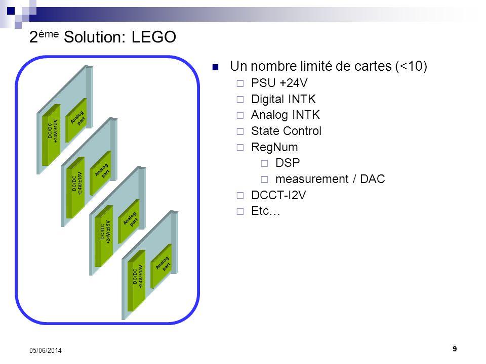 2ème Solution: LEGO Un nombre limité de cartes (<10) PSU +24V