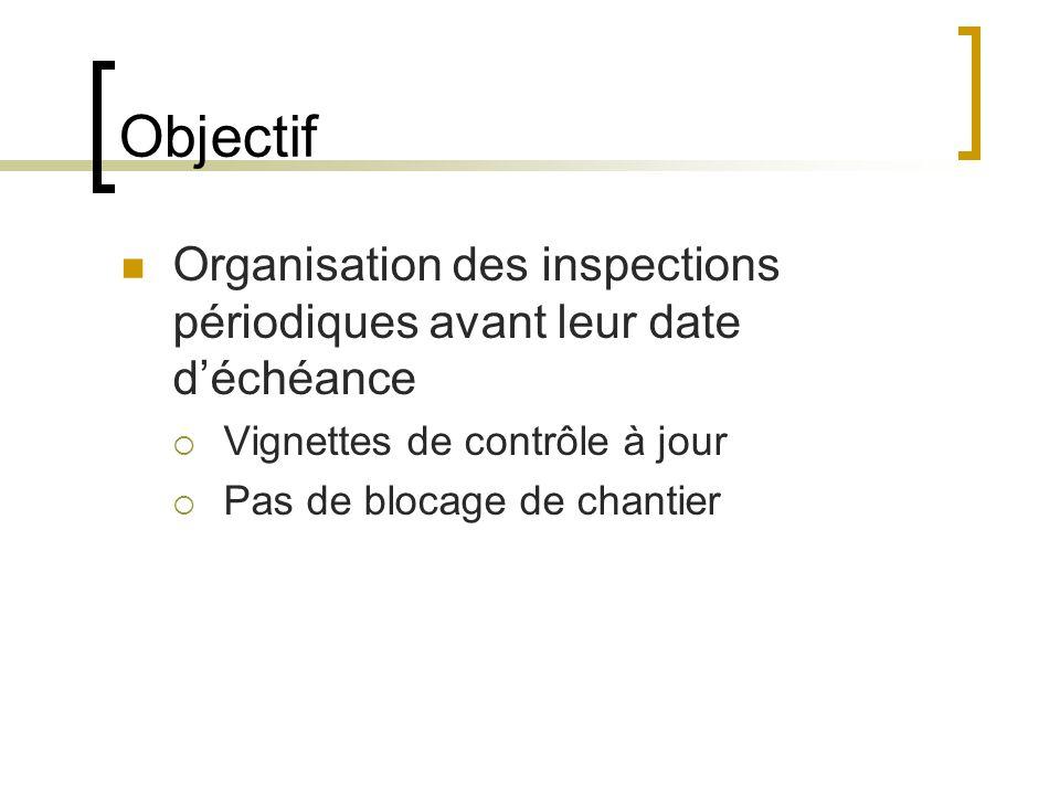 Objectif Organisation des inspections périodiques avant leur date d'échéance. Vignettes de contrôle à jour.