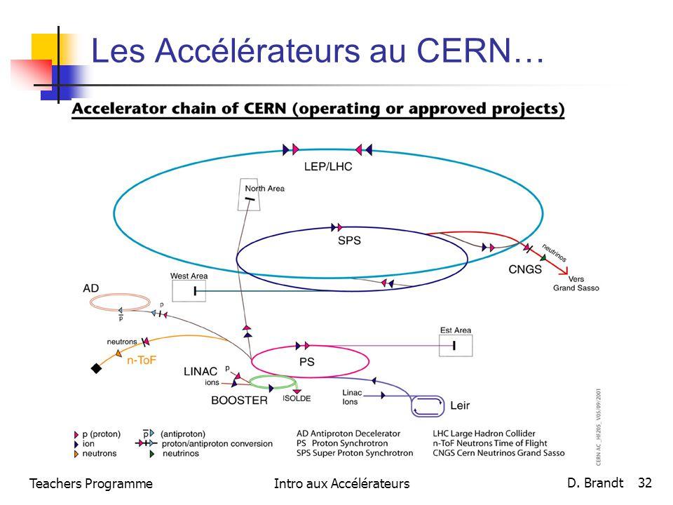 Les Accélérateurs au CERN…