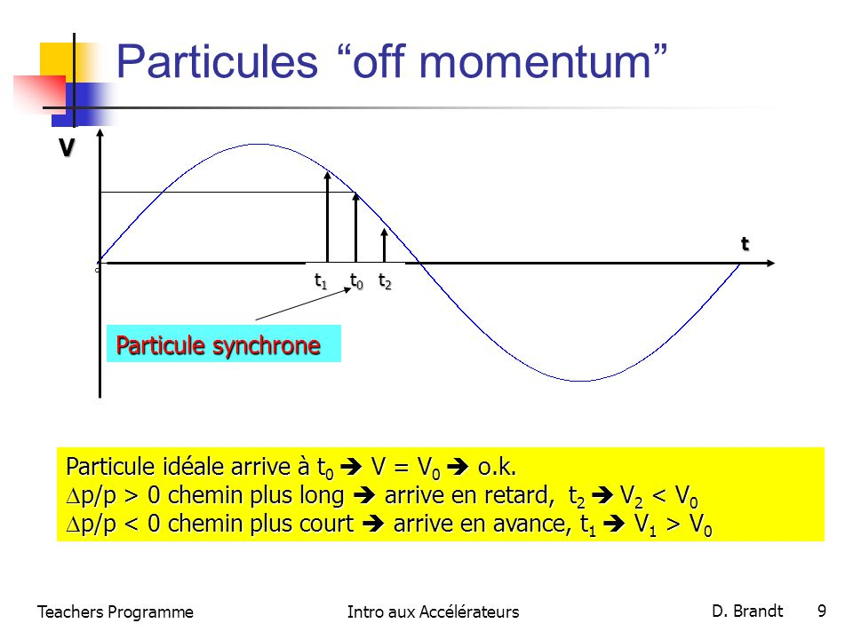 Particules off momentum