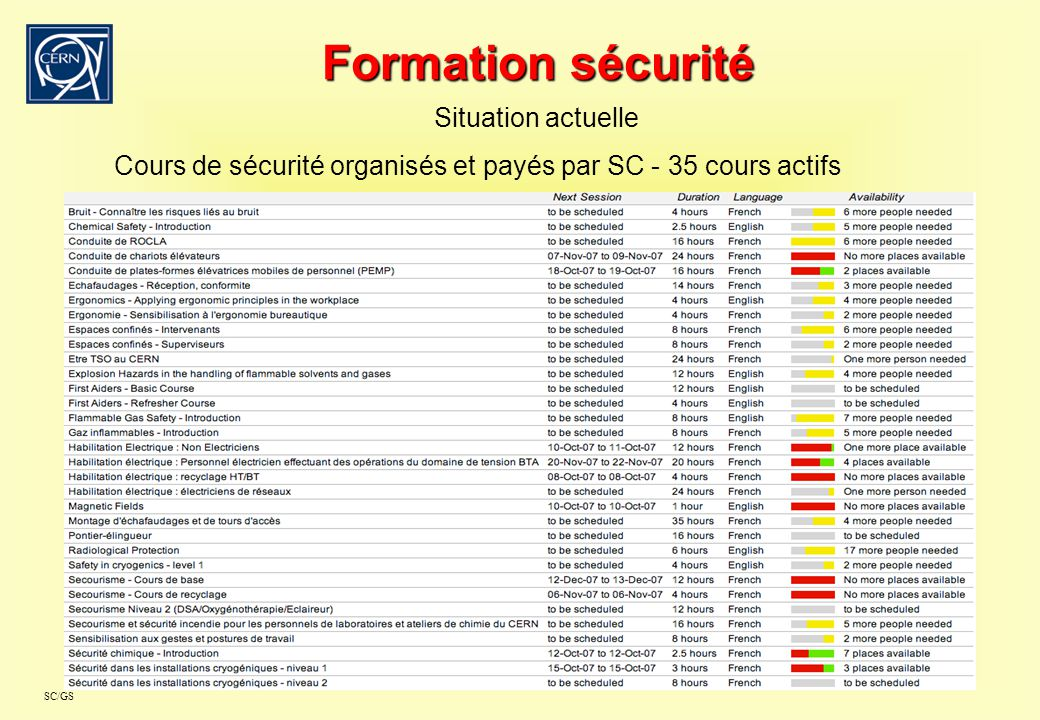 Formation sécurité Situation actuelle