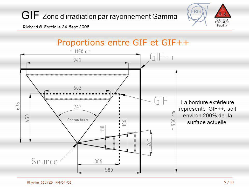 Proportions entre GIF et GIF++