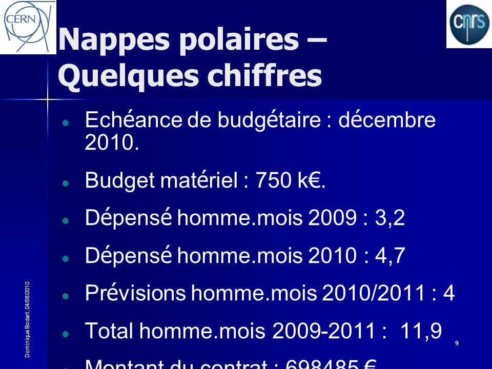 Nappes polaires – Quelques chiffres