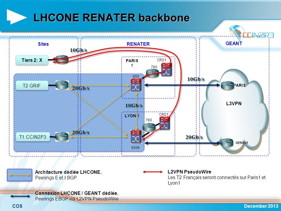 LHCONE RENATER backbone