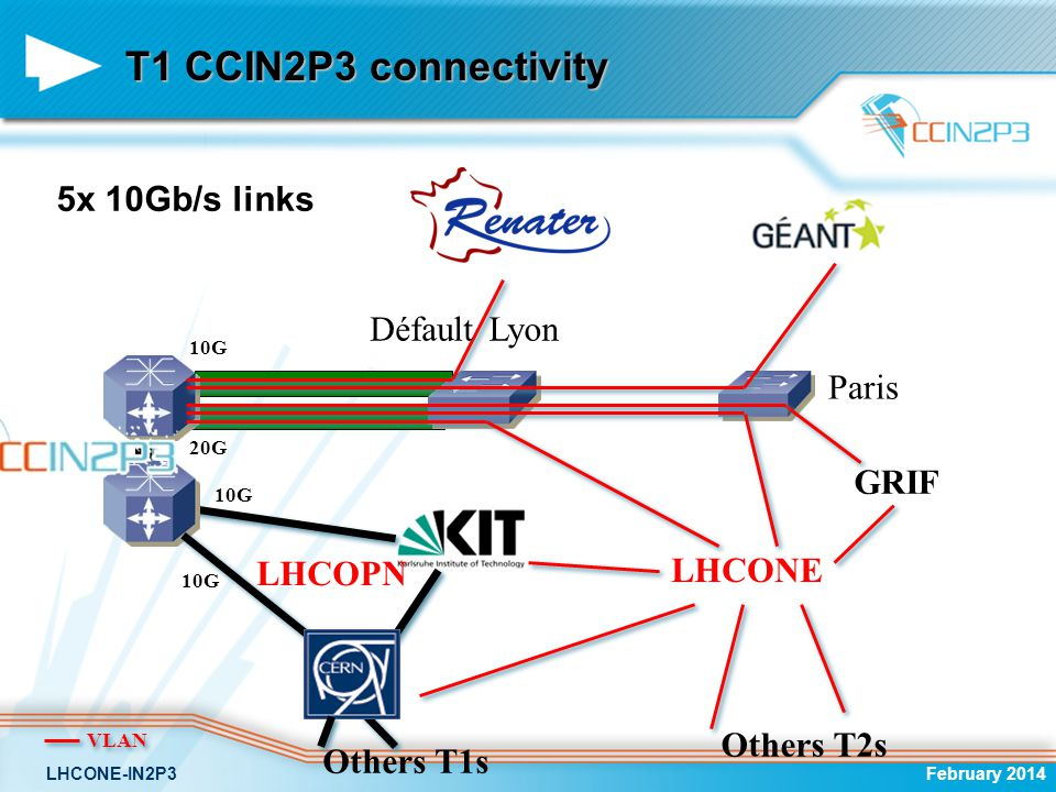 T1 CCIN2P3 connectivity 5x 10Gb/s links Défault Lyon Paris GRIF LHCONE
