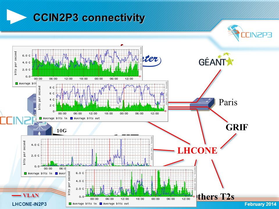 CCIN2P3 connectivity 5x 10Gb/s links Défault Lyon Paris GRIF LHCONE
