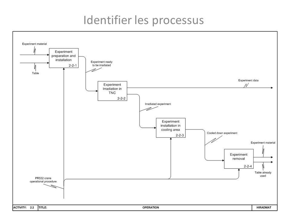 Identifier les processus