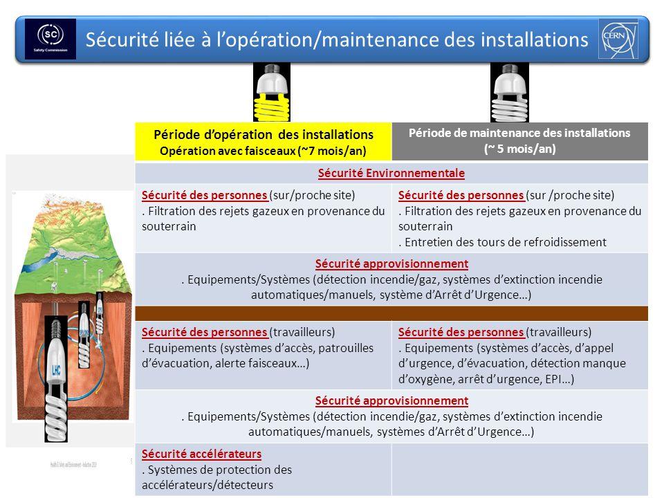 Sécurité liée à l'opération/maintenance des installations