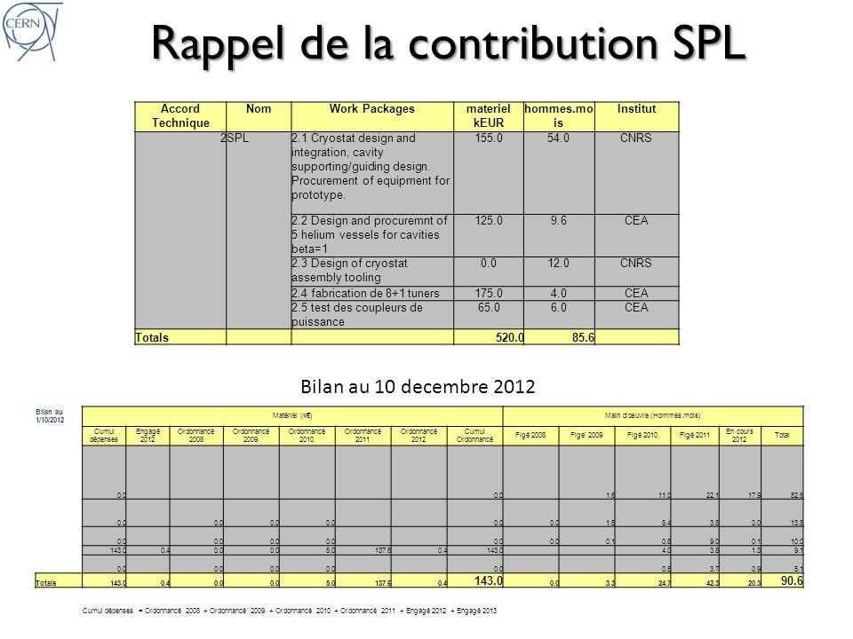 Rappel de la contribution SPL