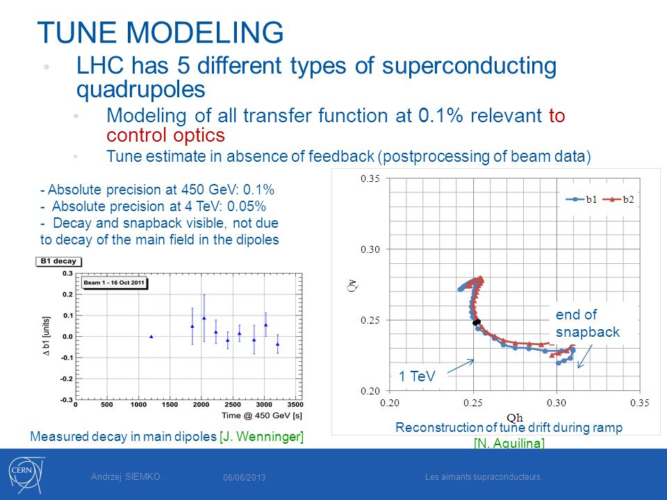 TUNE MODELING LHC has 5 different types of superconducting quadrupoles