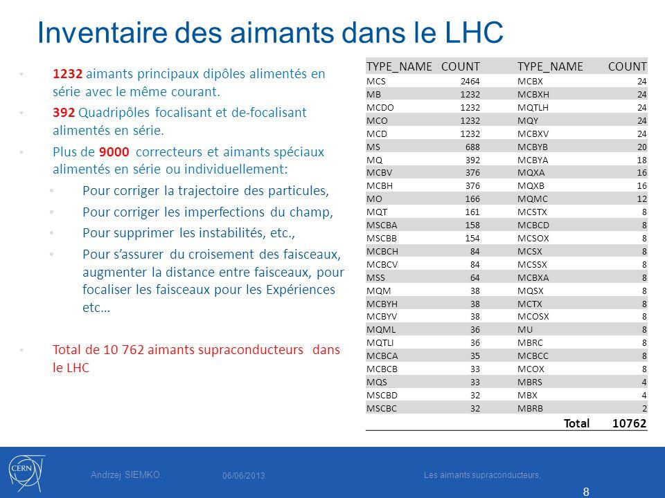 Inventaire des aimants dans le LHC