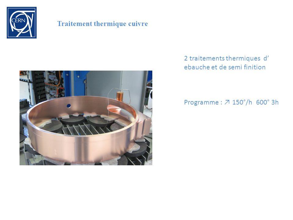 Traitement thermique cuivre