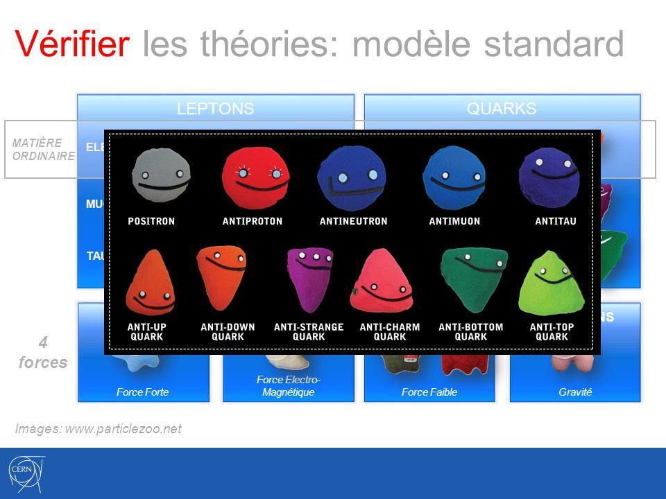 Vérifier les théories: modèle standard