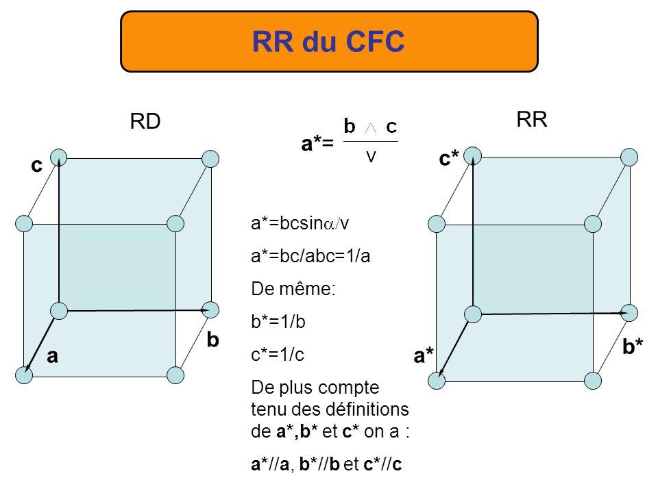RR du CFC RD a c b RR a* b* c* a*= a*=bcsinv a*=bc/abc=1/a De même: