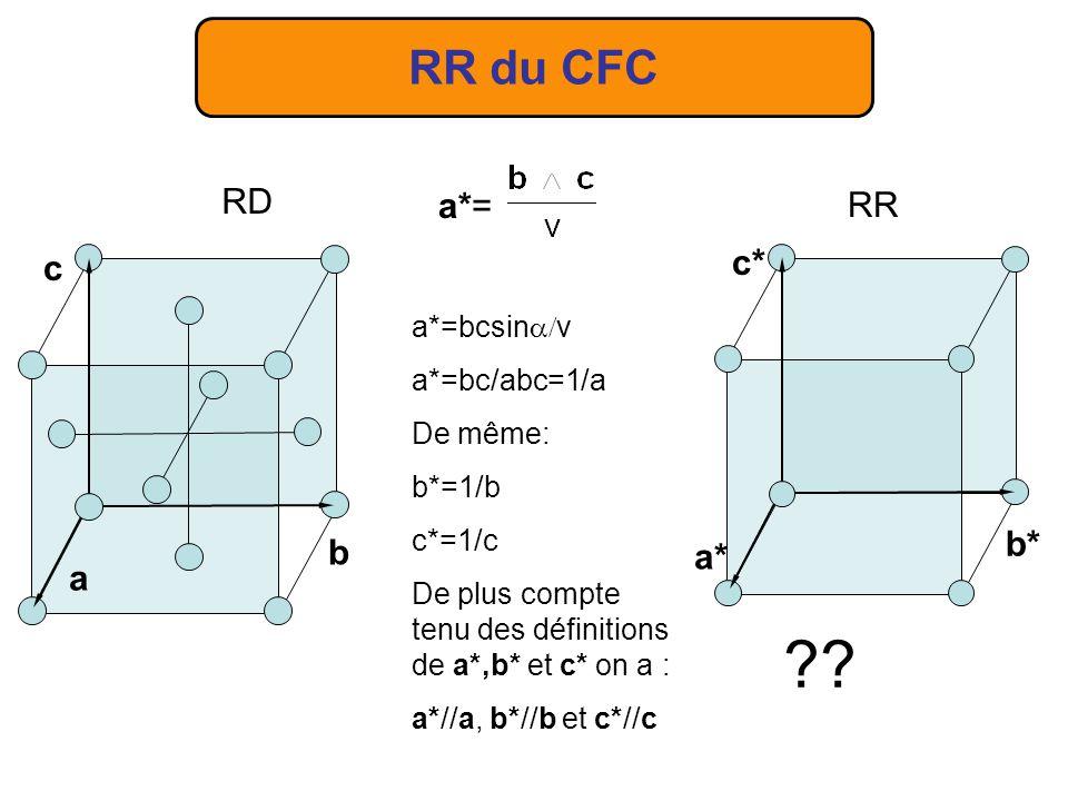 RR du CFC RD a*= RR c* c b* b a* a a*=bcsinv a*=bc/abc=1/a