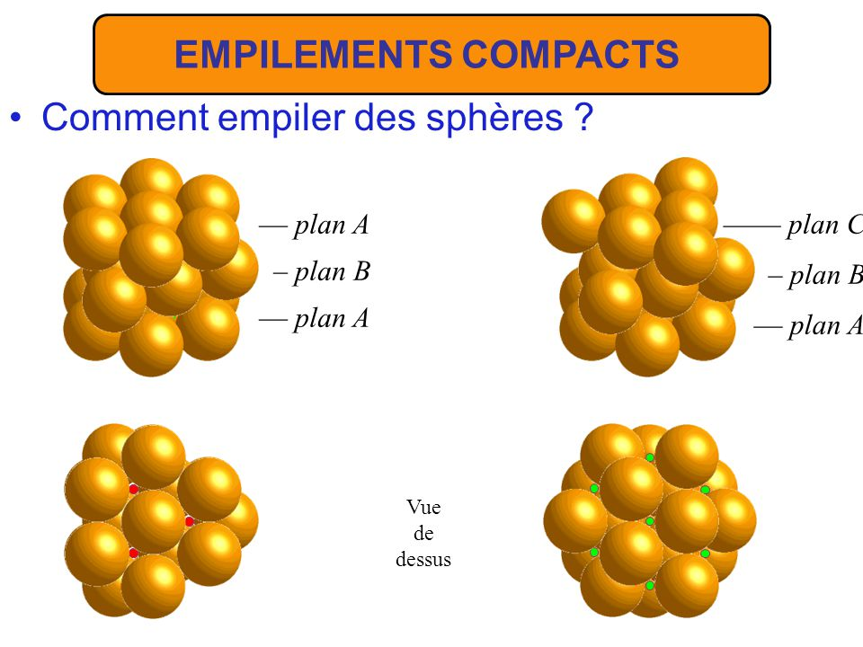 Comment empiler des sphères