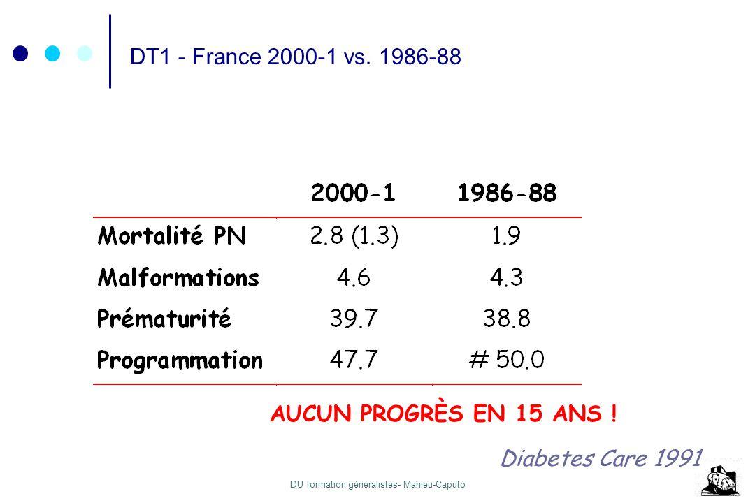DT1 - France 2000-1 vs. 1986-88 AUCUN PROGRÈS EN 15 ANS ! Diabetes Care 1991