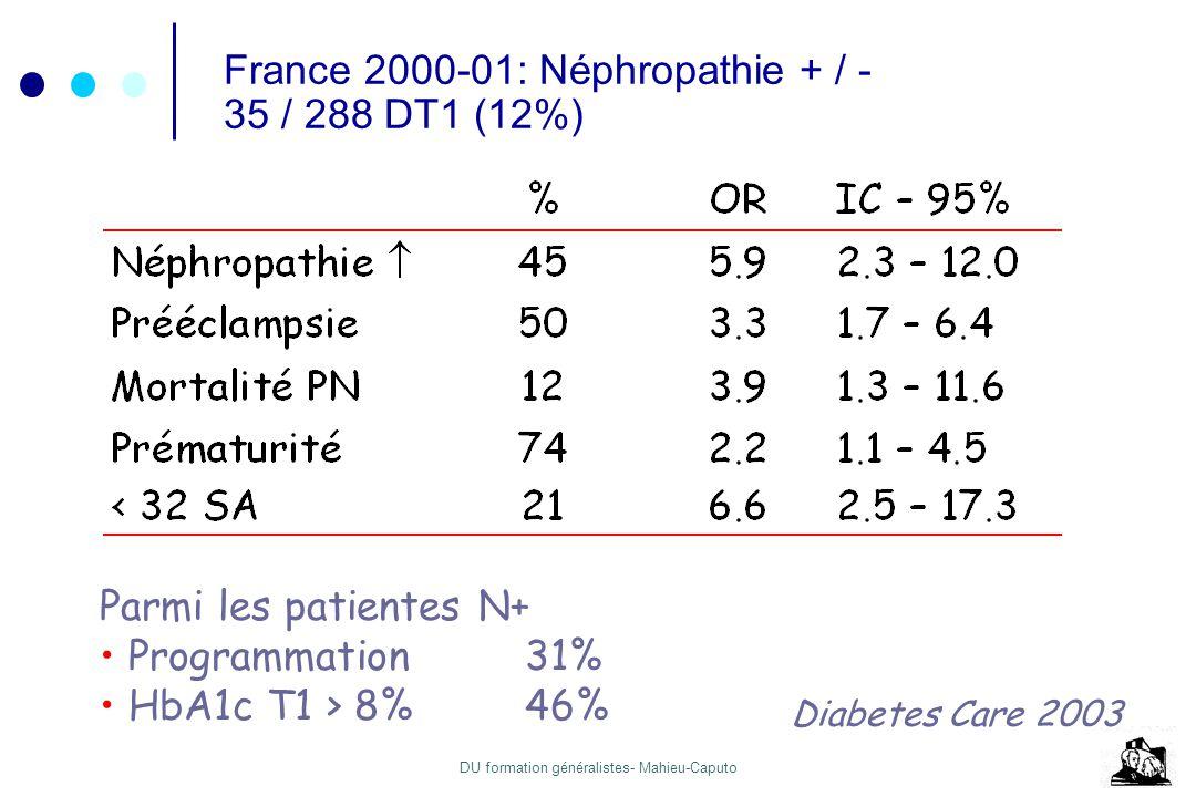 France 2000-01: Néphropathie + / - 35 / 288 DT1 (12%)