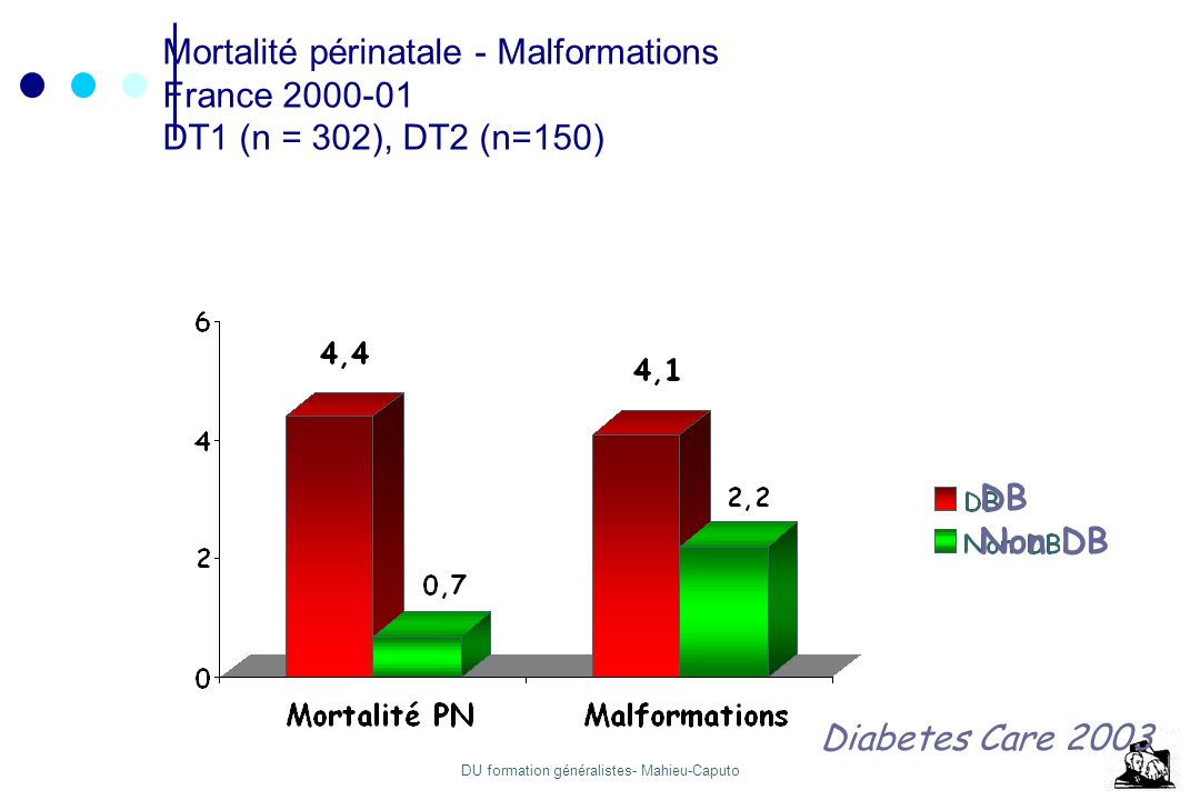 Mortalité périnatale - Malformations France 2000-01 DT1 (n = 302), DT2 (n=150)