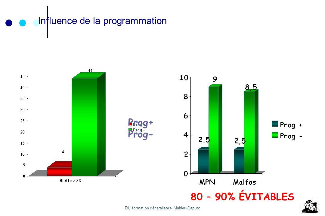Influence de la programmation