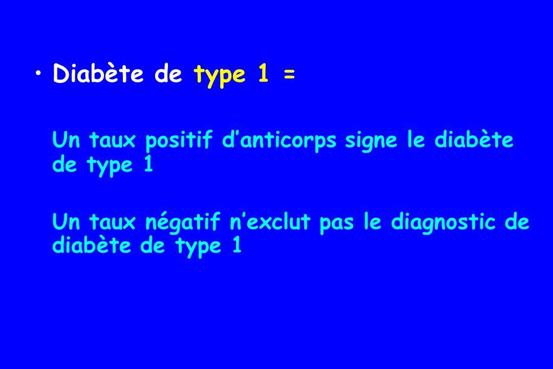 Un taux positif d'anticorps signe le diabète de type 1