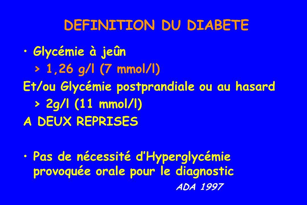 DEFINITION DU DIABETE Glycémie à jeûn > 1,26 g/l (7 mmol/l)