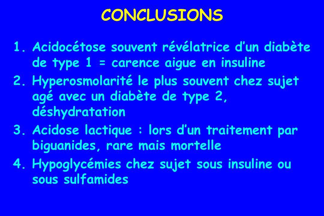 CONCLUSIONS 1. Acidocétose souvent révélatrice d'un diabète de type 1 = carence aigue en insuline.