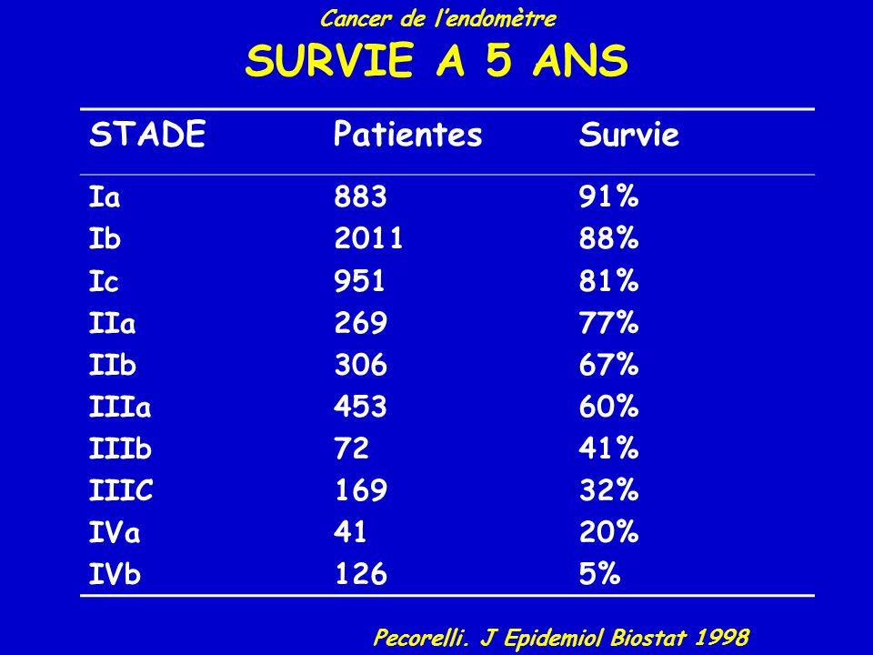 SURVIE A 5 ANS STADE Patientes Survie Ia Ib Ic IIa IIb IIIa IIIb IIIC