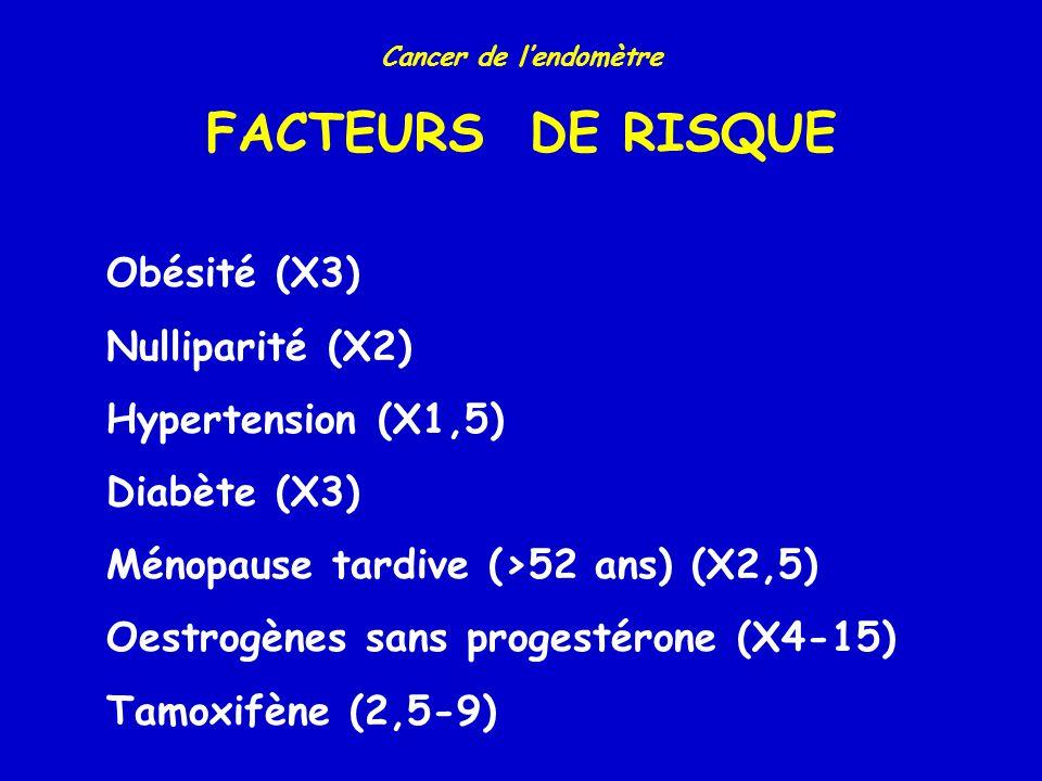 FACTEURS DE RISQUE Obésité (X3) Nulliparité (X2) Hypertension (X1,5)