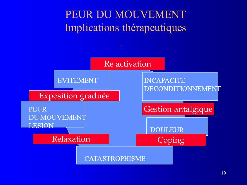 PEUR DU MOUVEMENT Implications thérapeutiques