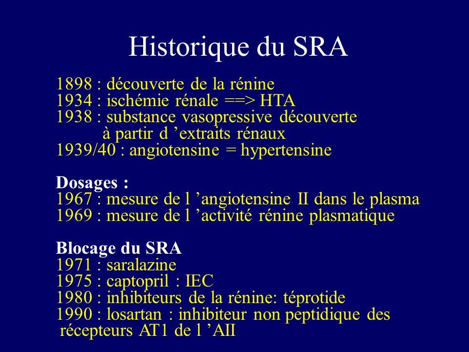 Historique du SRA 1898 : découverte de la rénine