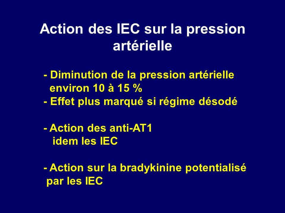 Action des IEC sur la pression artérielle