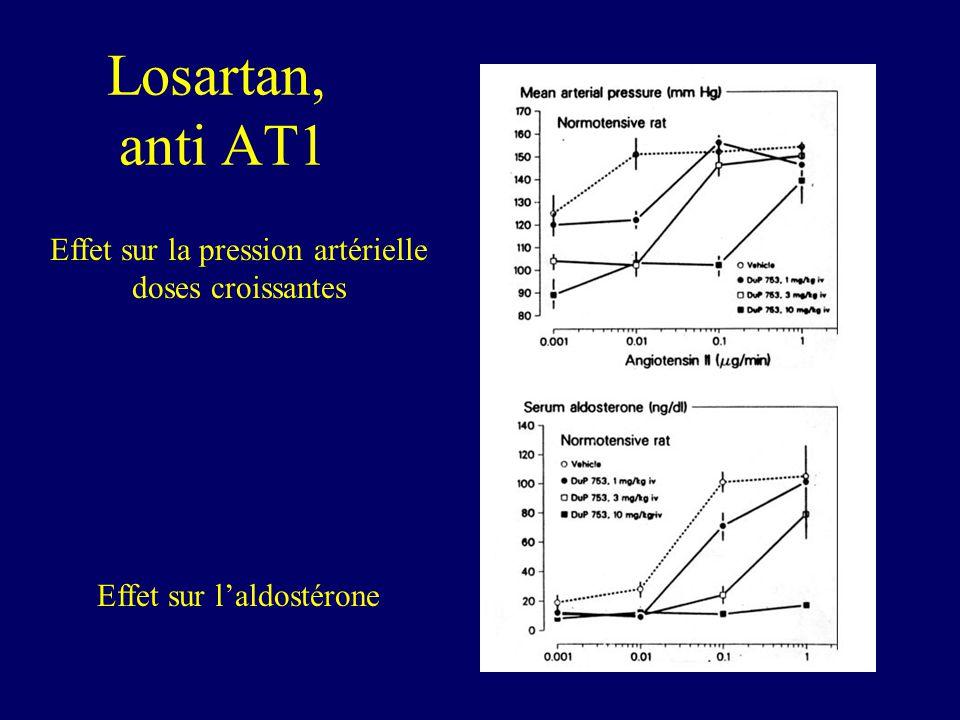 Losartan, anti AT1 Effet sur la pression artérielle doses croissantes