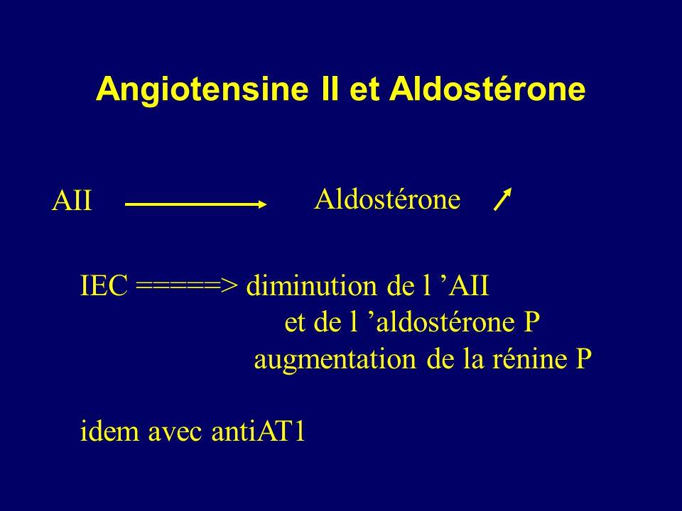 Angiotensine II et Aldostérone