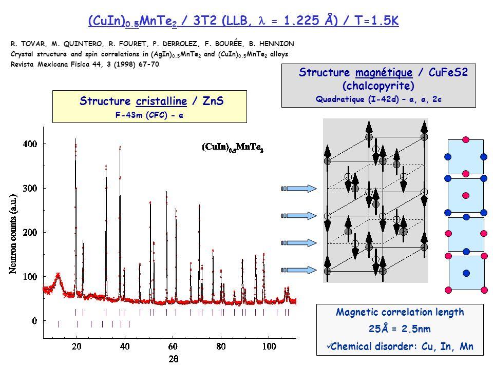 (CuIn)0.5MnTe2 / 3T2 (LLB,  = 1.225 Å) / T=1.5K