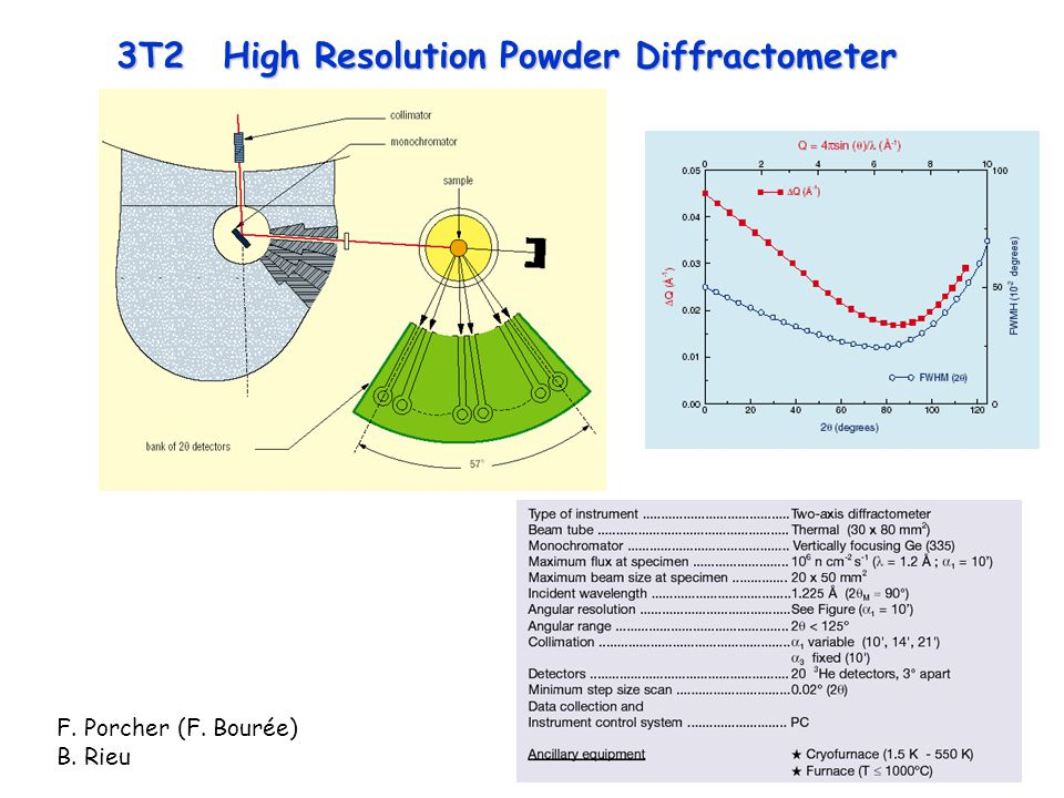3T2 High Resolution Powder Diffractometer