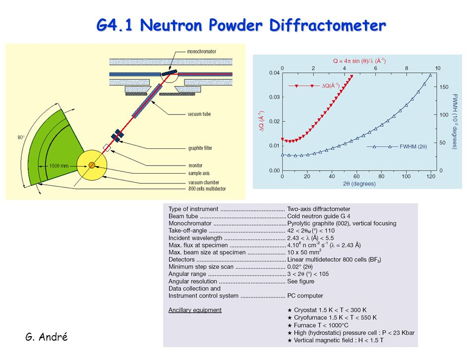 G4.1 Neutron Powder Diffractometer